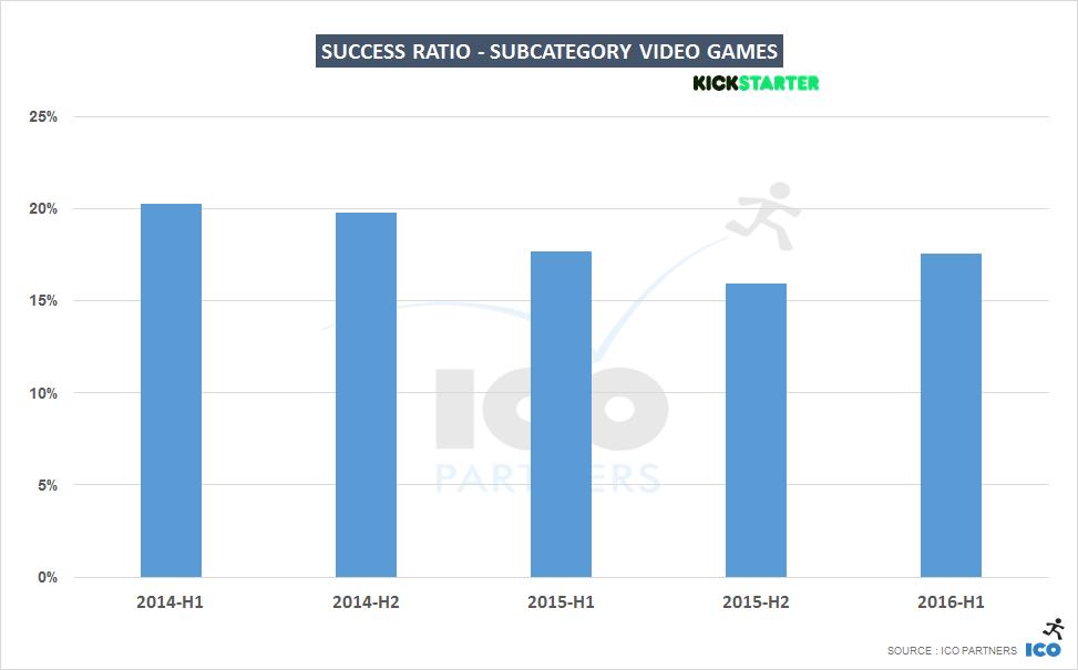 011-success-videogames