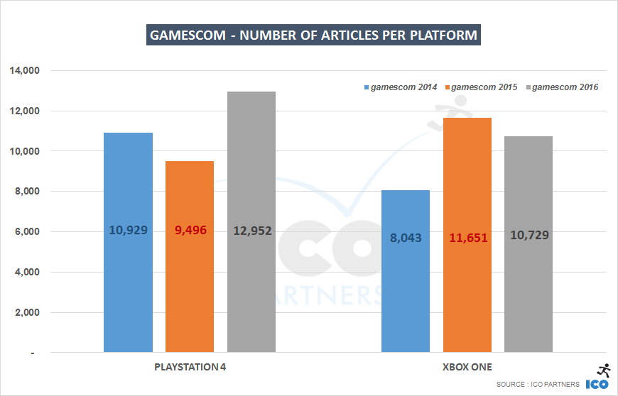 006-gamescom-platforms_years