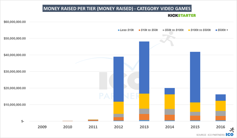 Kickstarter in 2016 - Deep dive into the Games category - ICO Partners