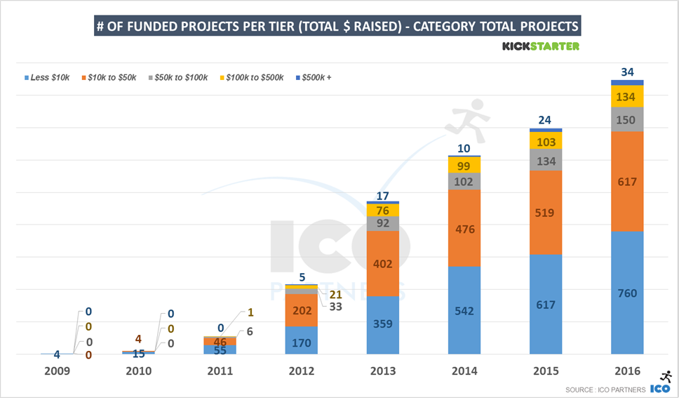 In The Tabletop Games Industry, Kickstarter Is Not Only The Primary  Platform For Crowdfunding, But Is Also Now A Key Actor To The Whole  Ecosystem.