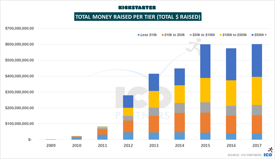 Kickstarter in 2017 - Year in review - ICO Partners
