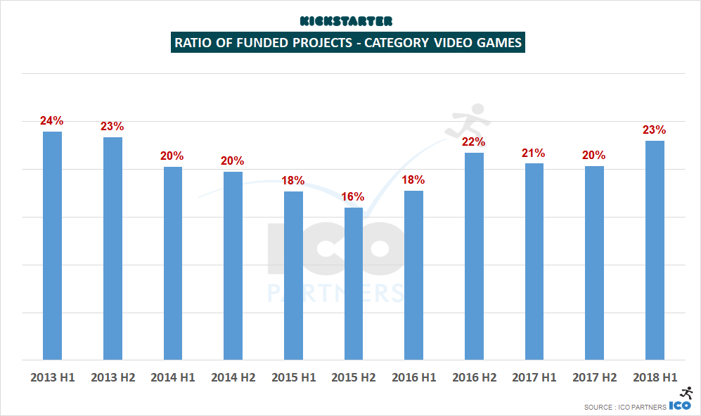 Crowdfunding and Video Games: 2018 Mid-Year Update - ICO Partners