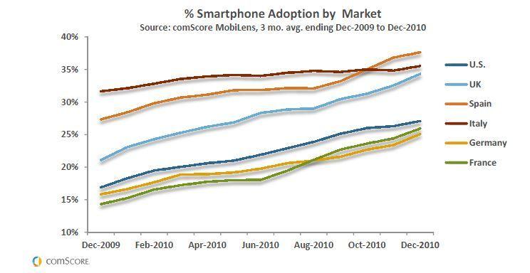 comscore-smartphone-adoption-Europe1