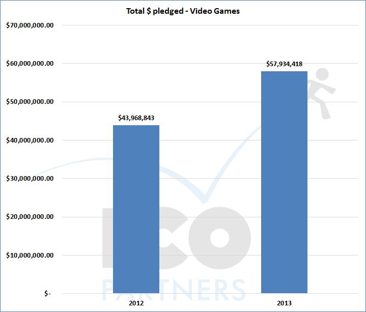 003-total_USD_20122013_videogames
