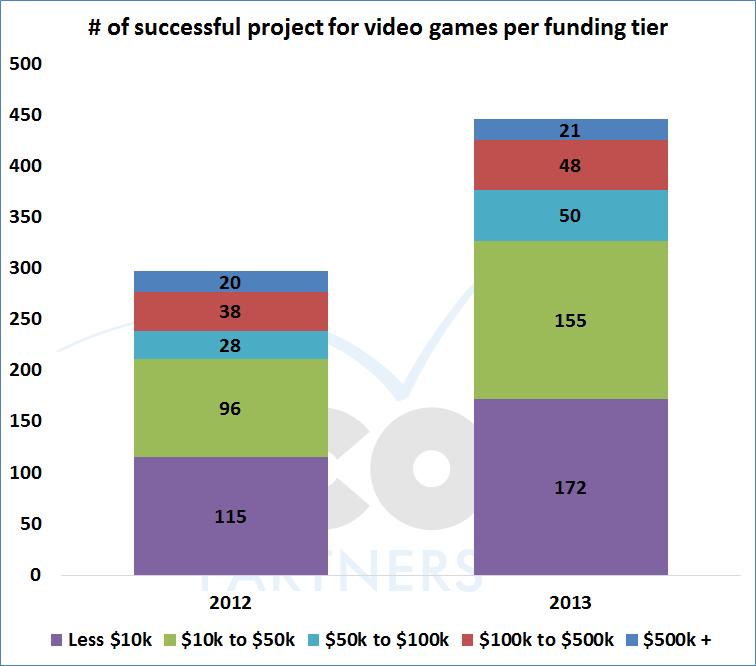 006-success_pertiers_videogames_20122013