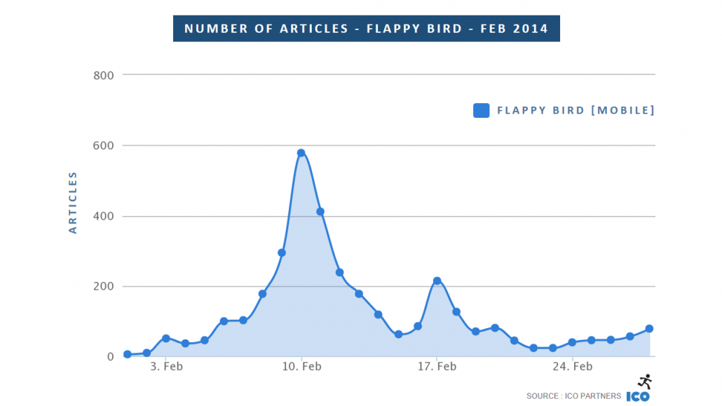 01_Number-of-Articles-Flappy-Bird-Feb-2014