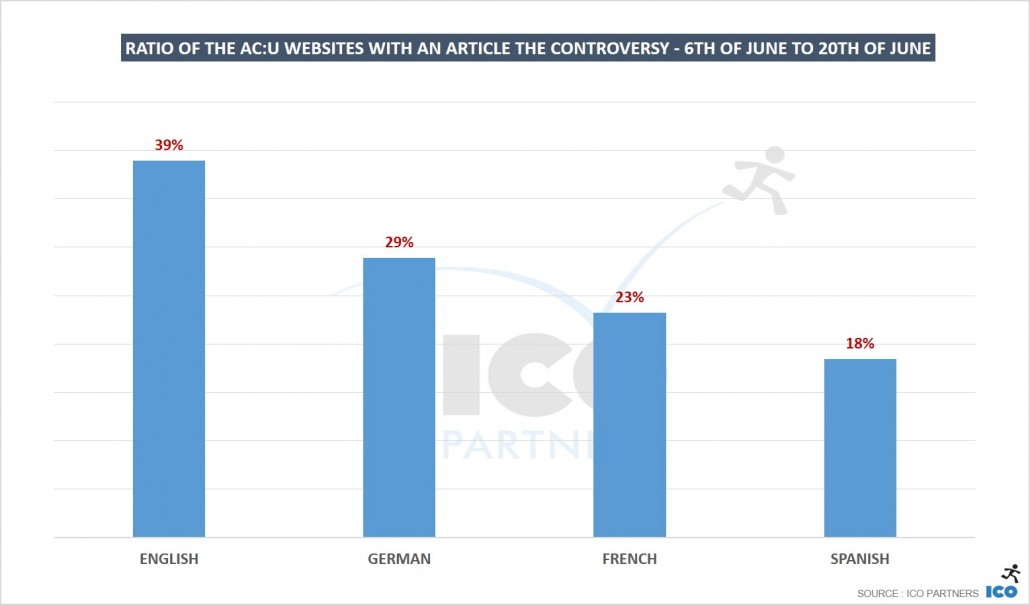 07_Ratio-of-the-ACU-websites-with-an-article-the-controversy-6th-of-June-to-20th-of-June