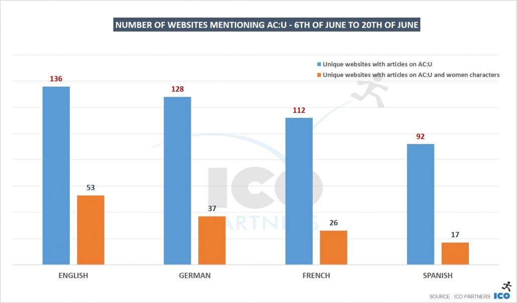 08_Number-of-websites-mentioning-ACU-6th-of-June-to-20th-of-June