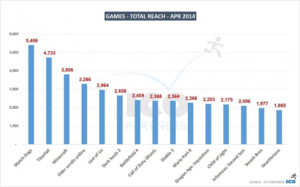 01_Games-Total-Reach-APR-2014