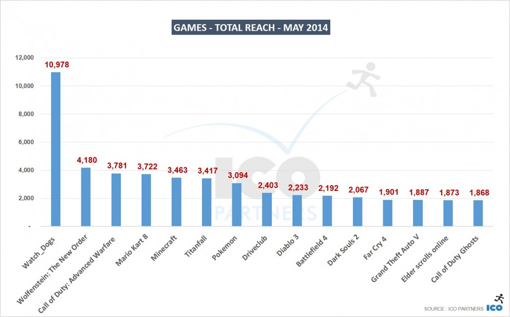 03_Games-Total-Reach-MAY-2014