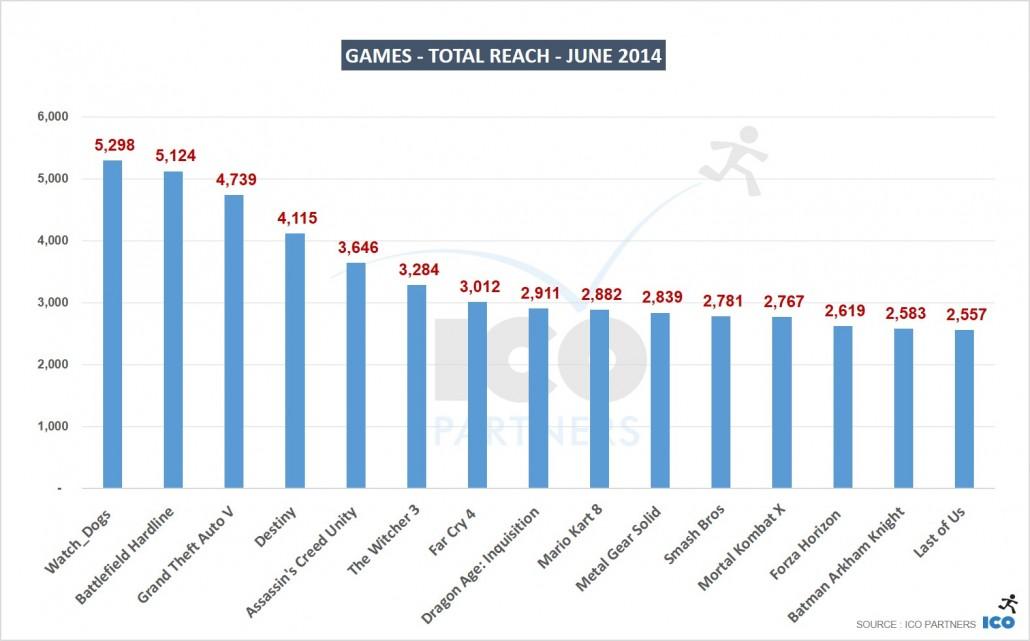05_Games-Total-Reach-JUNE-2014
