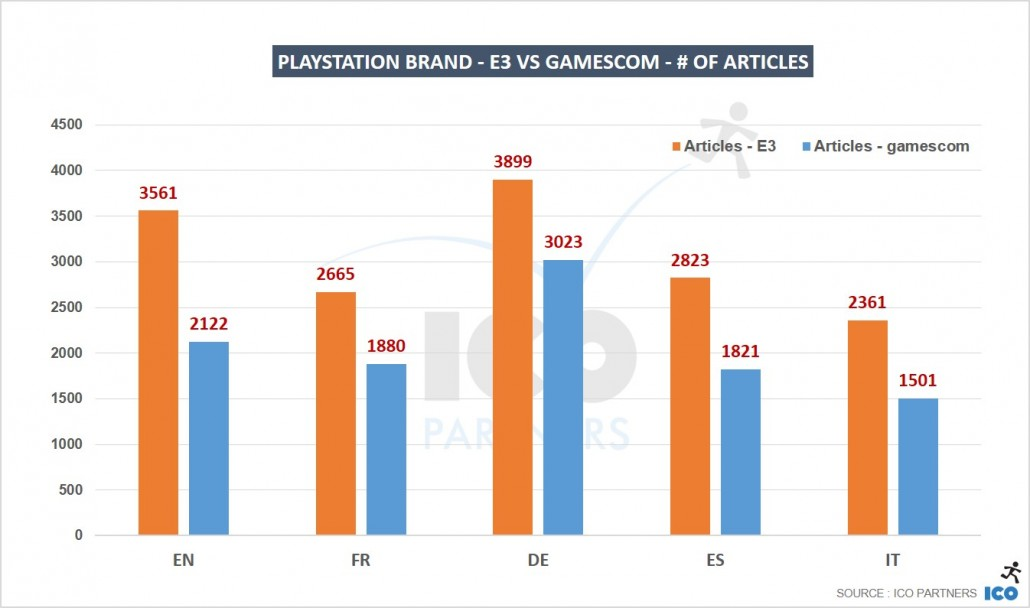 02_Playstation-brand-E3-vs-gamescom-of-articles