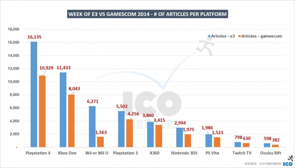 09_Week-of-E3-vs-gamescom-2014-of-articles-per-platform