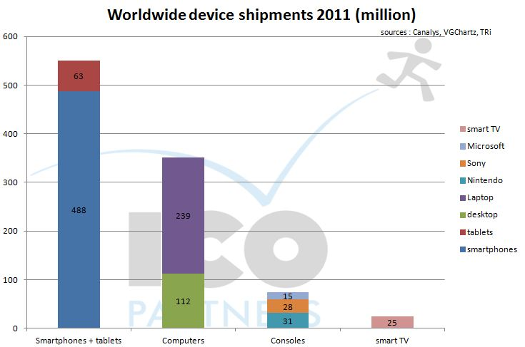 devices-shipments-2011