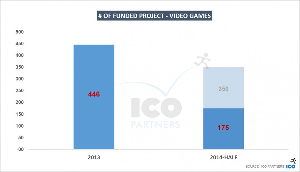 # of funded project - Video Games