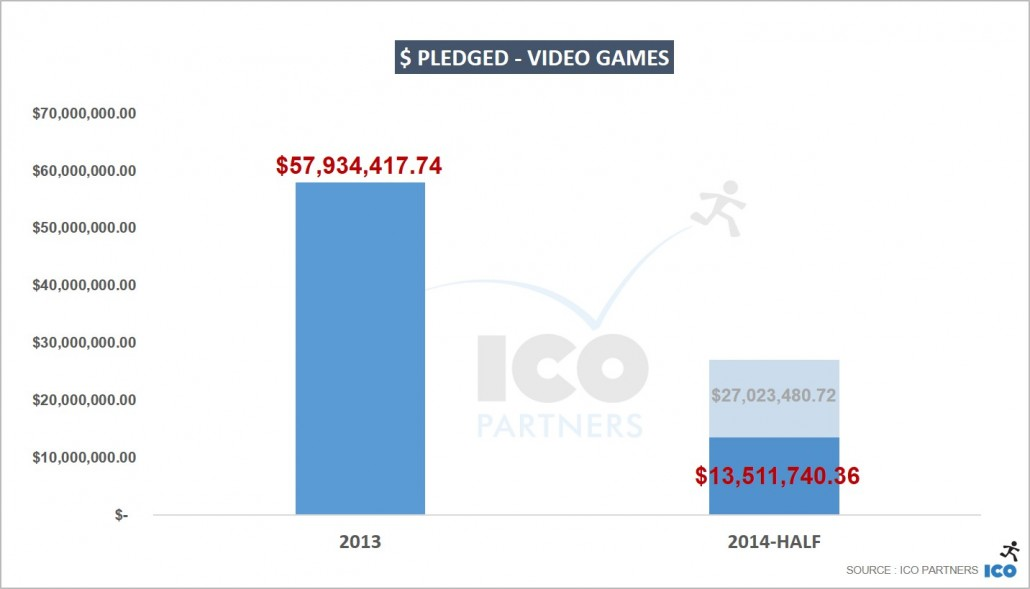 $ pledged - Video Games