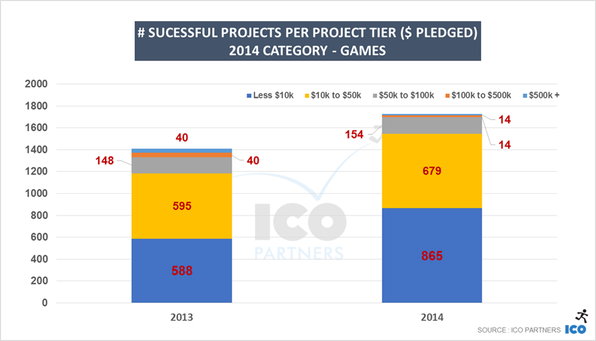 ks_2014_projects_games_tiered