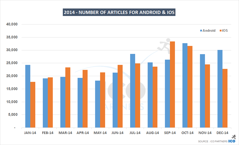 2014 - Number of articles for Android and iOS