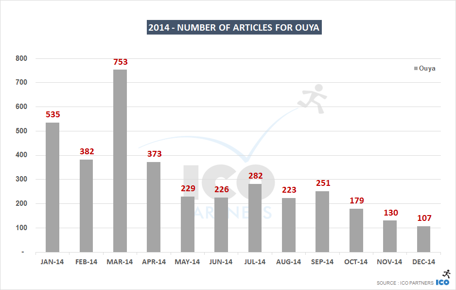 2014 - Number of articles for Ouya