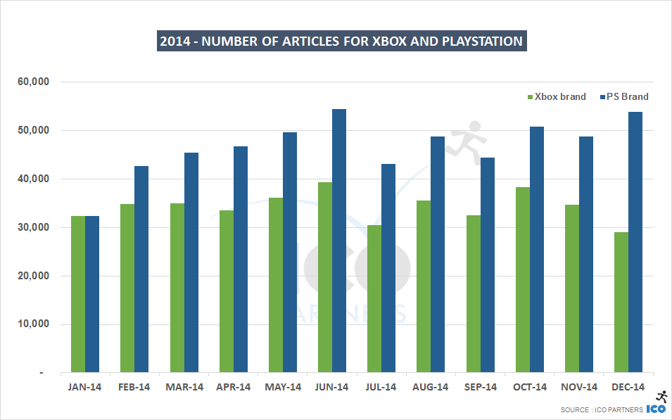 2014 - Number of articles for Xbox and Playstation