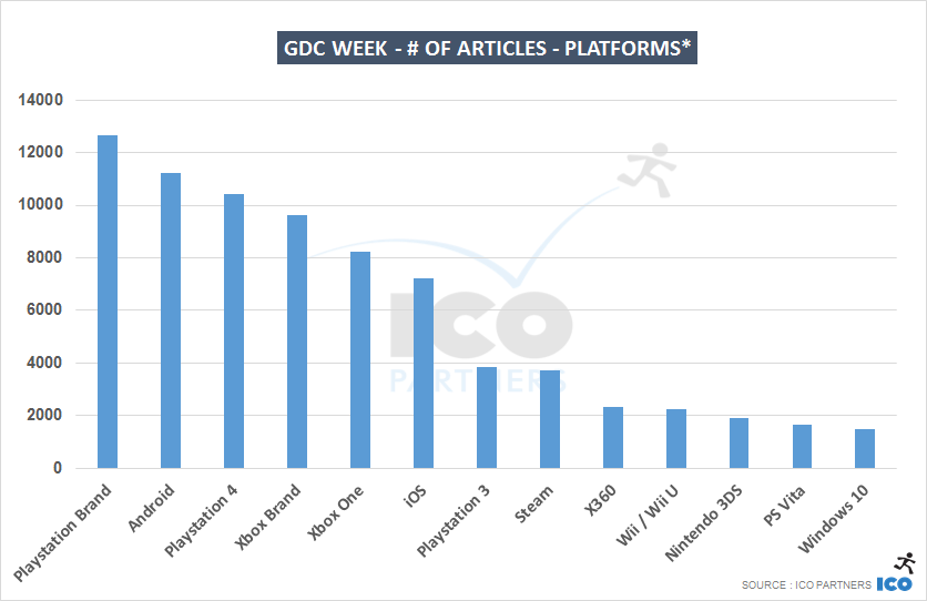 GDC week - # of articles - Platforms