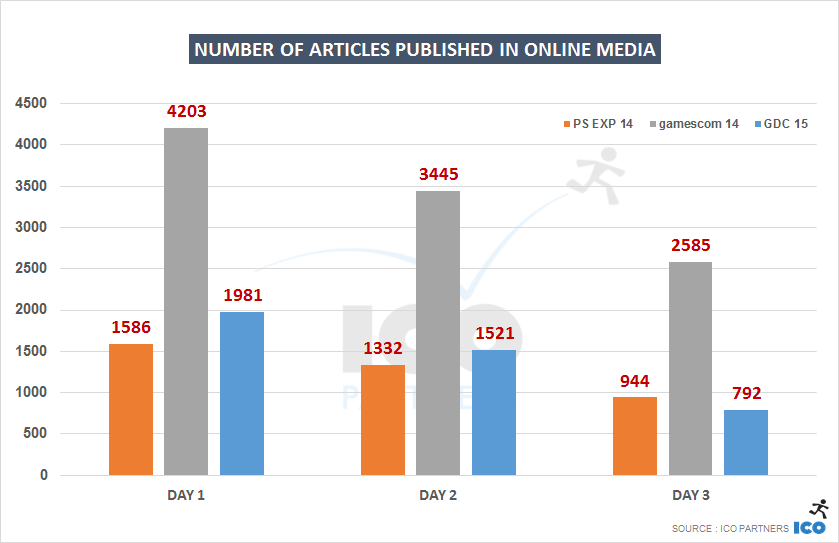 Number of articles published in online media