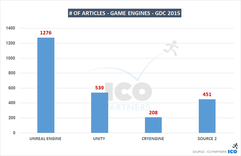 # of articles - Game Engines - GDC 2015