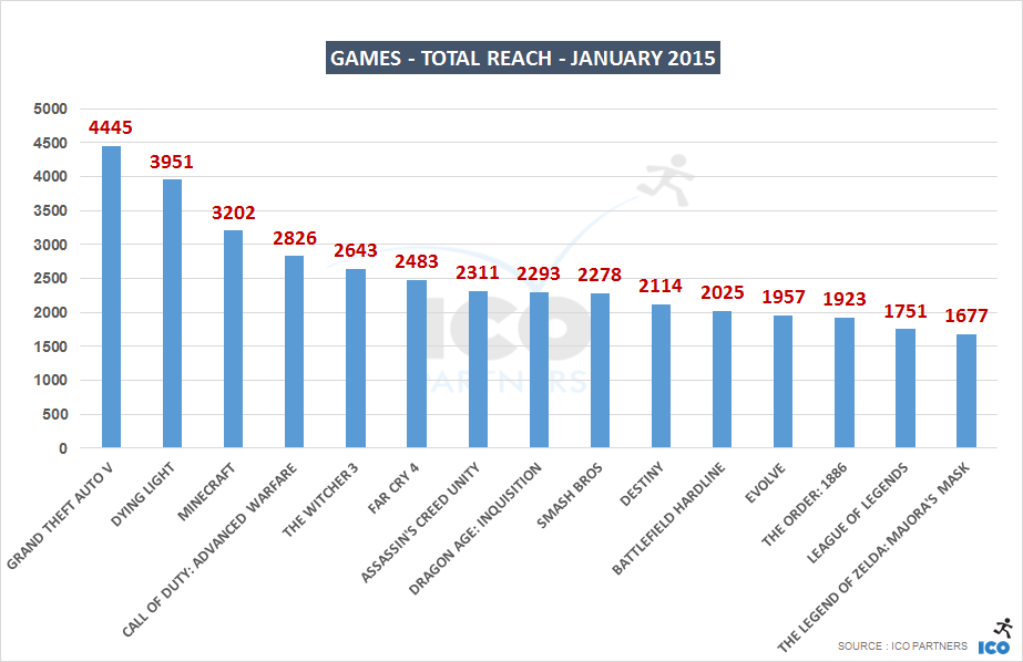 01_Games - Total Reach - january 2015