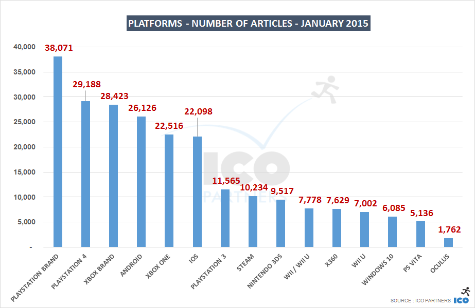 01_Platforms - Number of Articles - January 2015