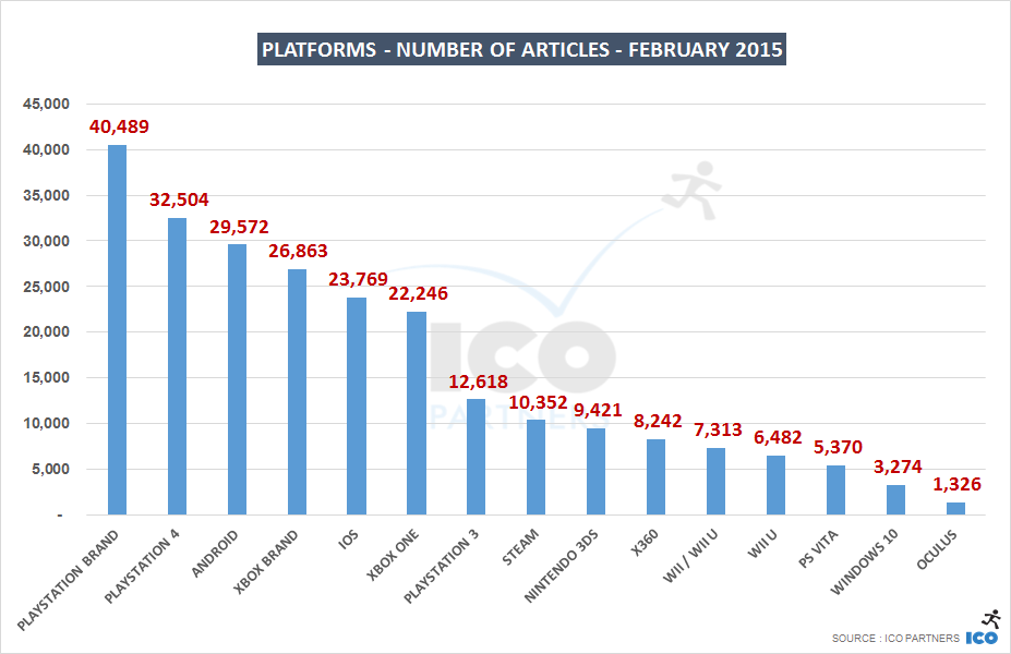02_Platforms - Number of Articles - february 2015