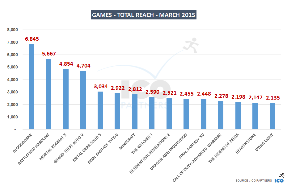 03_Games - Total Reach - march 2015