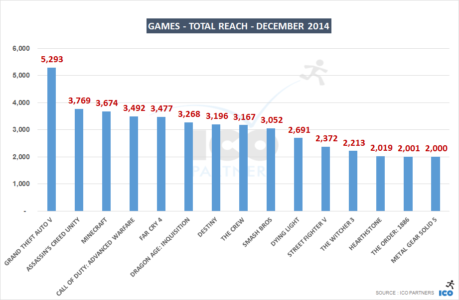 12_Games - Total Reach - DECEMBER 2014