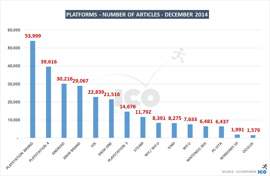 12_Platforms - Number of Articles - DECember 2014