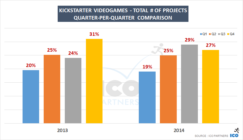 Kickstarter Videogames - Total # of projects