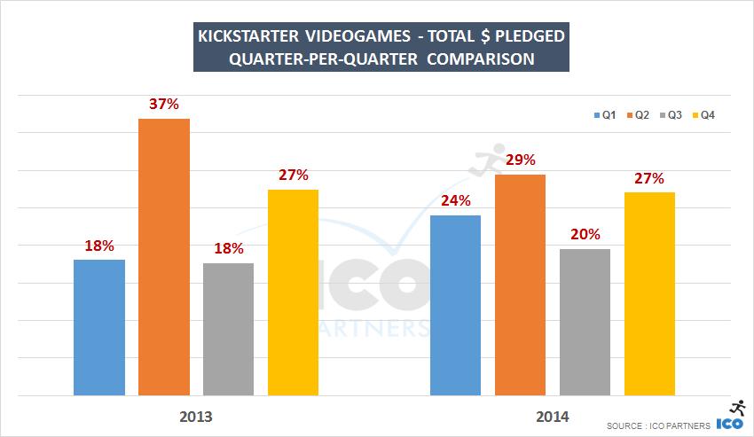 Kickstarter Videogames - Total $ pledged
