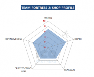 Team Fortress 2 - shop profile