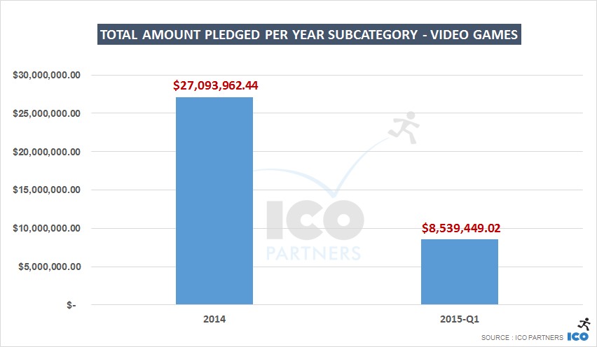 Total amount pledged per year Subcategory - video GAMES
