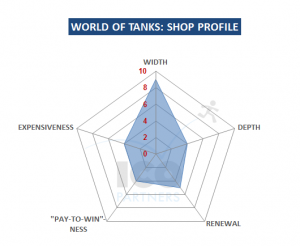 World of Tanks - shop profile
