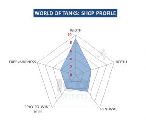 World of Tanks - shop profile