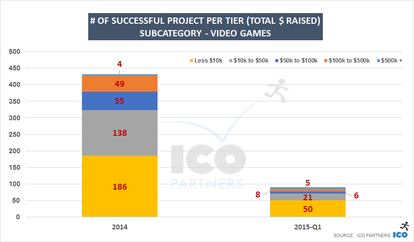 # of successful project per tier (Total $ raised)