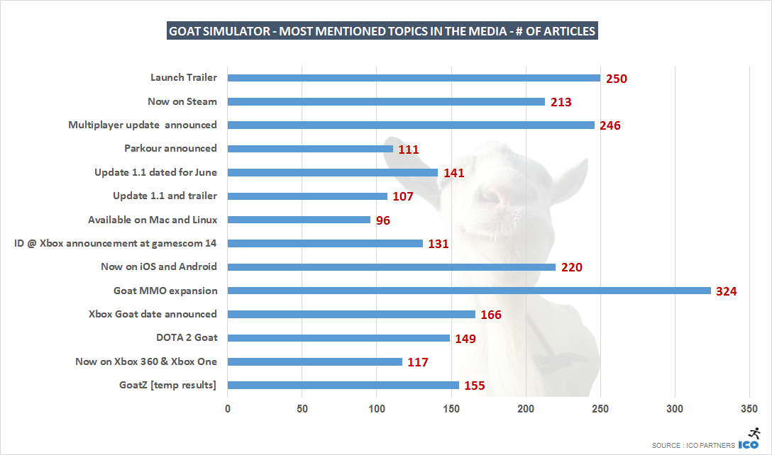 G_Goat Simulator - Most mentioned topics in the media - # of Articles