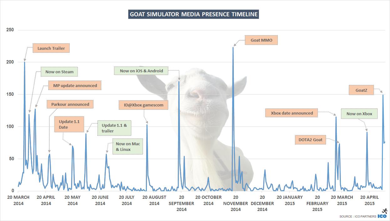 G_Goat Simulator media presence timeline