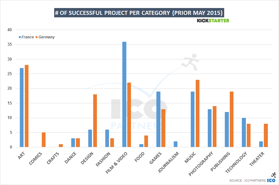 # of successful project per category (prior May 2015)