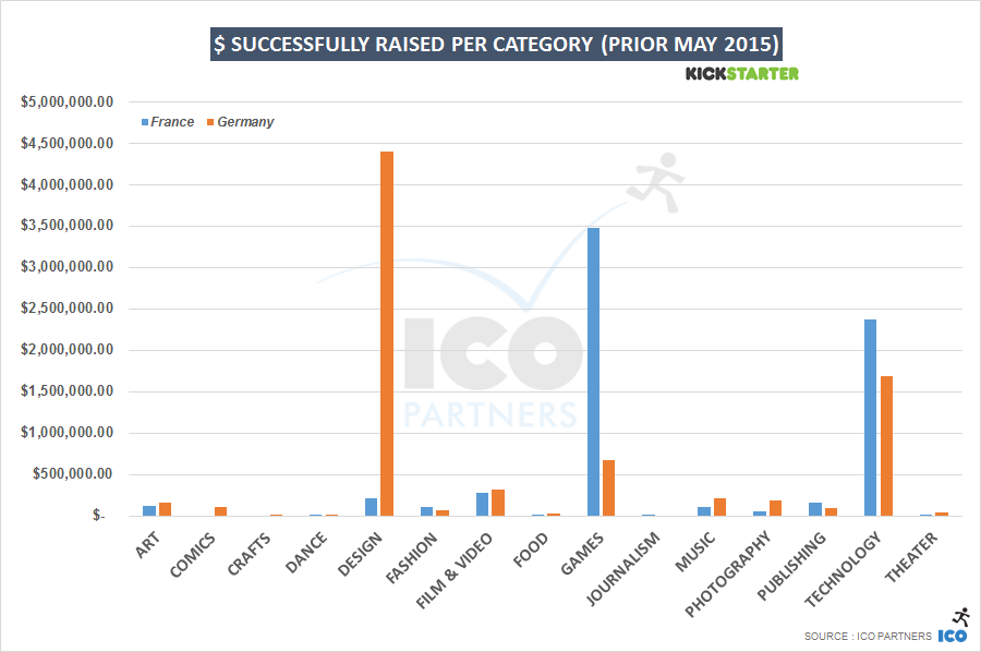 $ successfully raised per category (prior May 2015)