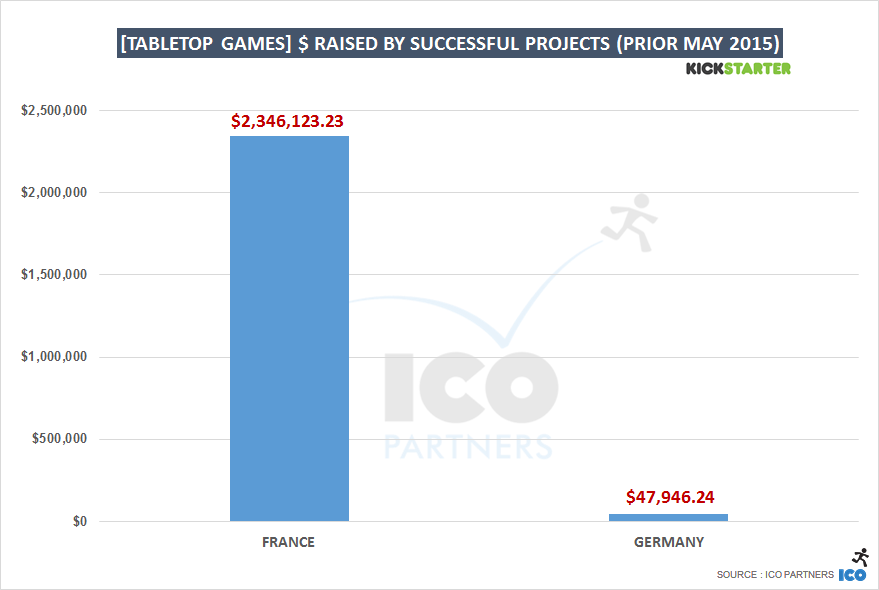 [tabletop games] $ raised by successful projects (prior May 2015)