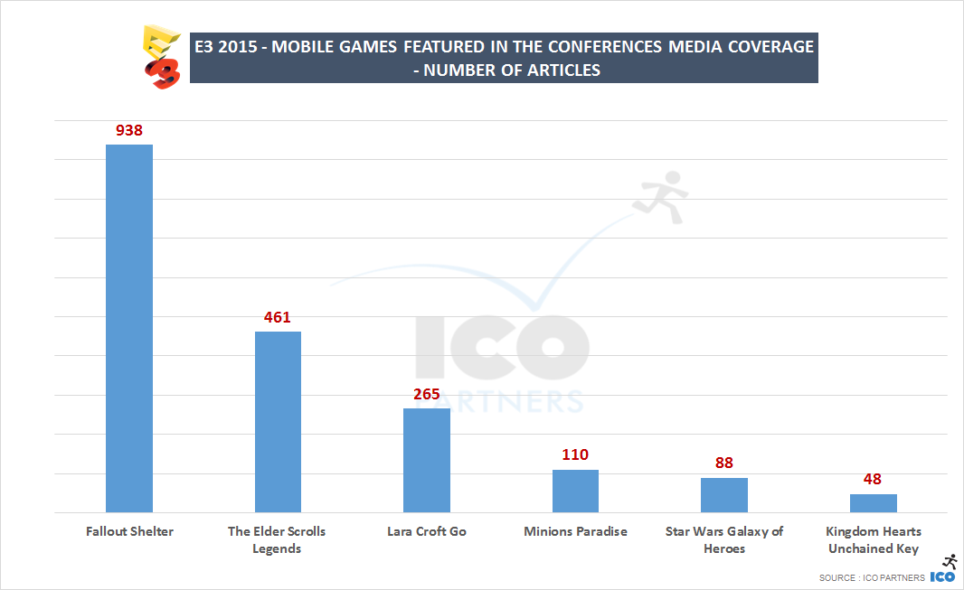 E3 2015 - Mobile titles - number of articles