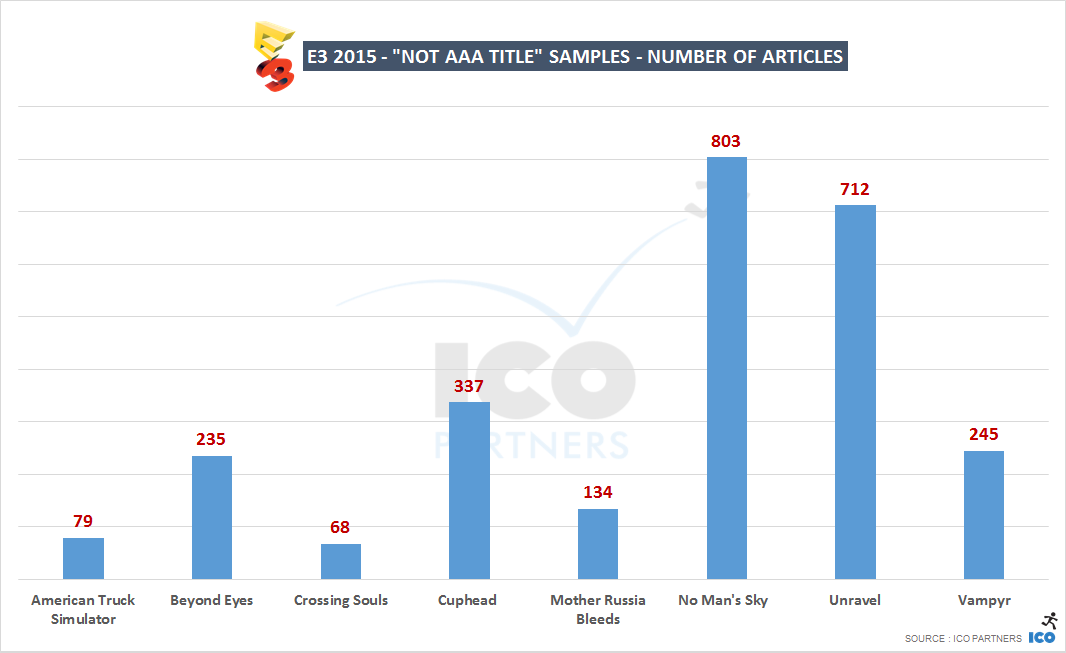 E3 2015 - Non AAA titles - number of articles