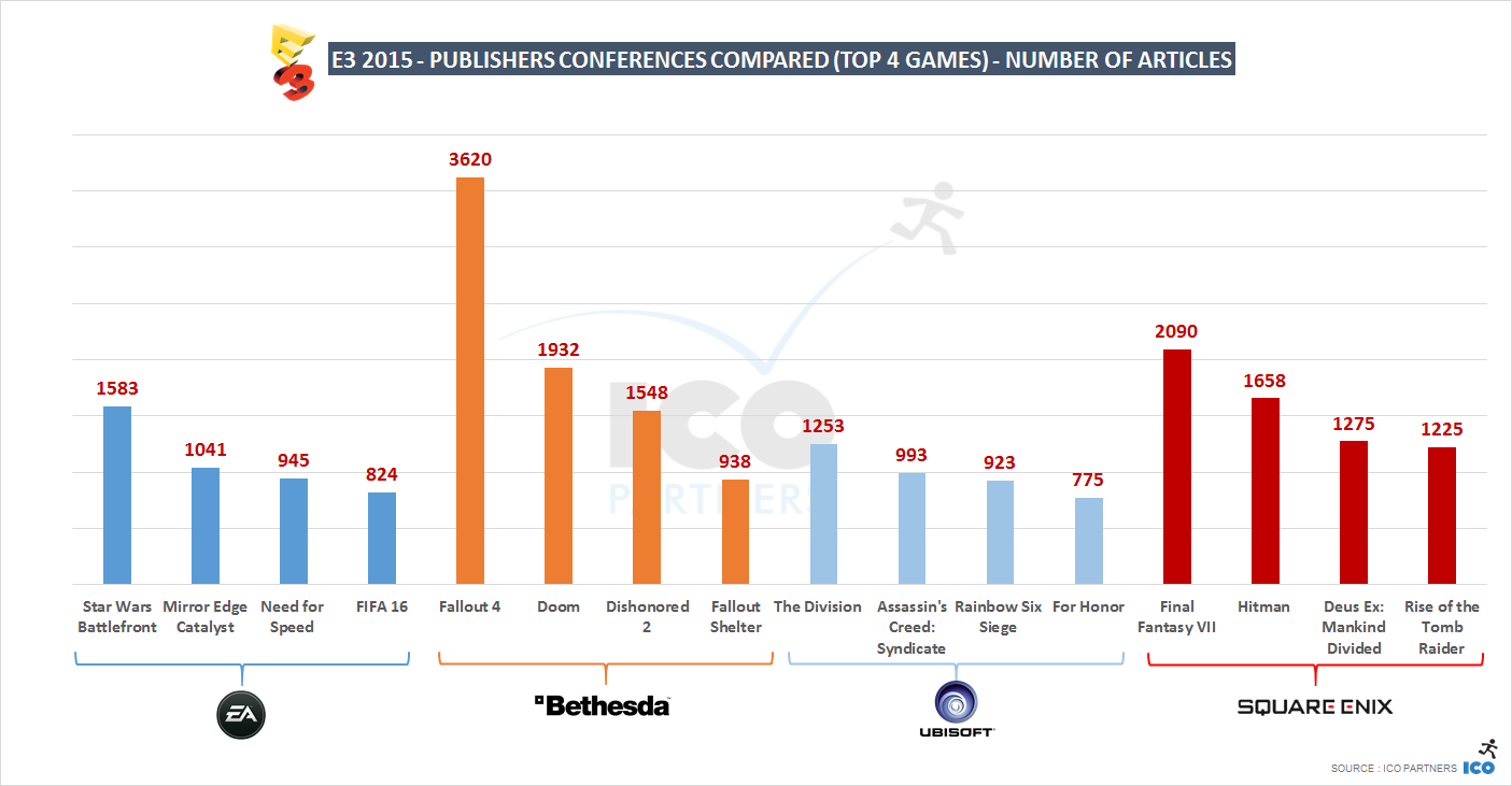 E3 2015 - Publishers compared