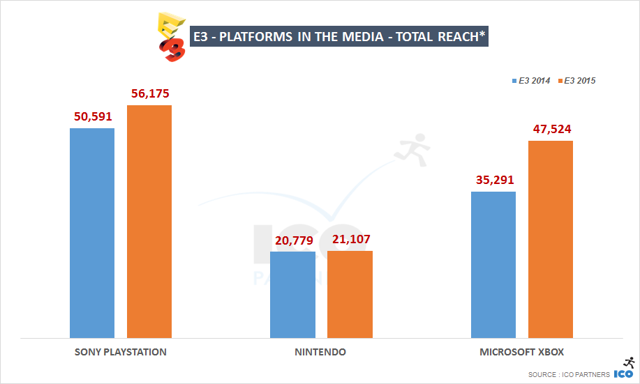 E3 - Platforms in the media - Total Reach