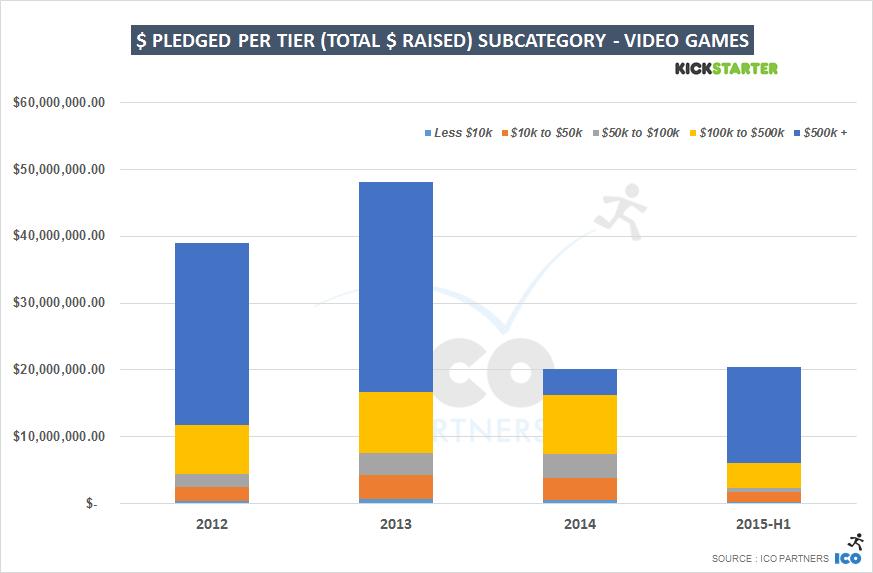 USDpledged_peryear_tiered_videogames